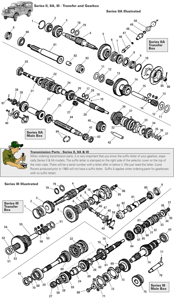 Land Rover Transmission Diagrams Blog Wiring Diagram Defender Fuse Box Layout Series Ii Iia Iii Gearbox Exmoor Trim Usa